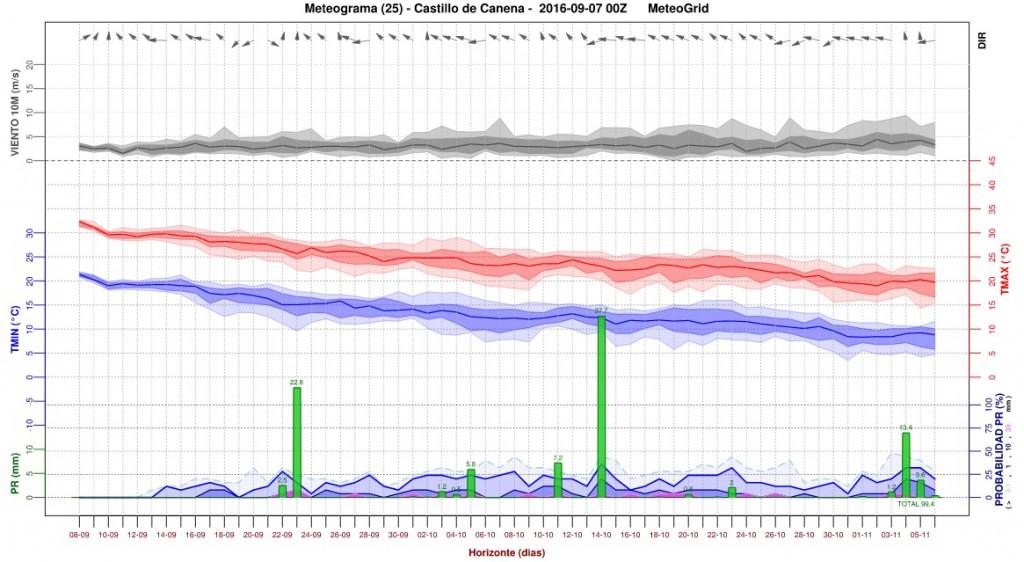 meteogrid_prevision_climatica_castillo_de_canena